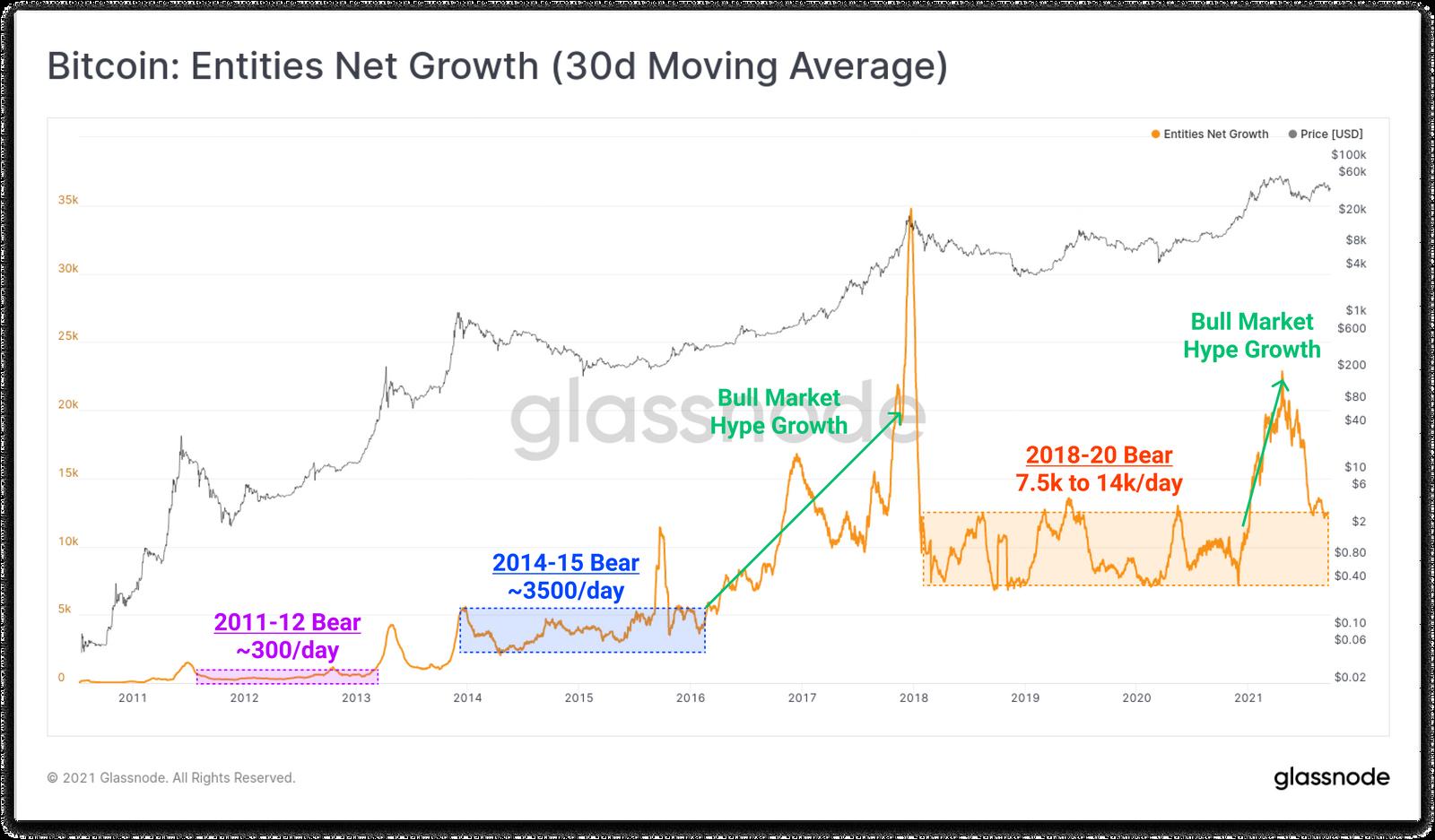 Активность в сети биткоина заметно снизилась