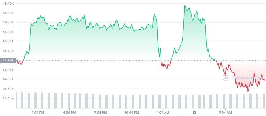 Криптовалютный рынок продолжил снижение на негативных новостях